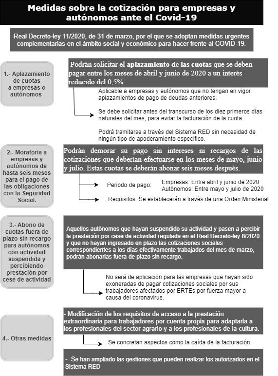 medidas cotizacion seguridad social Covid